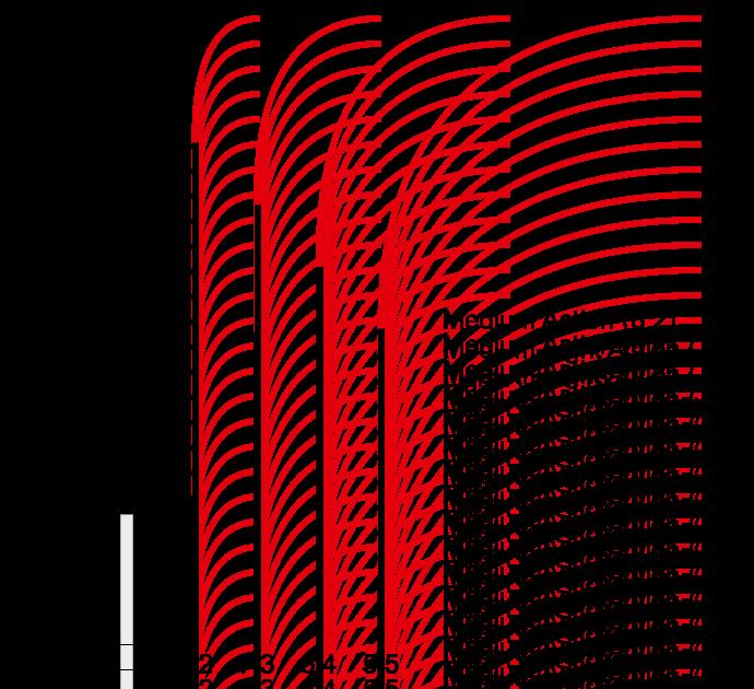 Aktion-Indices moderner Tenkara-Ruten, schematisch